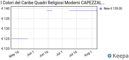 Opinioni per QUADRI RELIGIOSI MODERNI CAPEZZALI PER CAMERA DA
