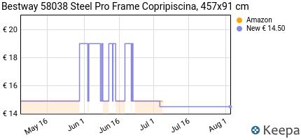 Prezzo Bestway 58038 Steel Pro Frame