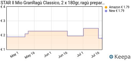 Prezzo Star- Gran Ragù, Classico- 360 g
