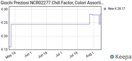 Prezzo Giochi Preziosi NCR02277 Chill Factor,