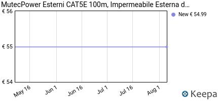 Prezzo Multi-Cables Esterni CAT5E 100m,