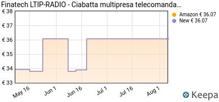 Prezzo Finatech LTIP-RADIO- Ciabatta multipresa
