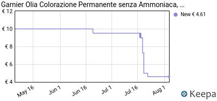 Prezzo Garnier Olia Colorazione Permanente, 9.0