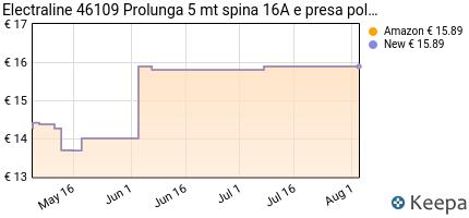 Prezzo Electraline 46109 Prolunga 5 mt spina