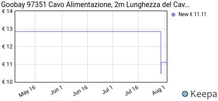 Prezzo Wentronic CEE 7/16 / IEC 60320 C7, 2 m