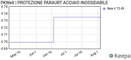 Prezzo PKWelt | PROTEZIONE PARAURT ACCIAIO