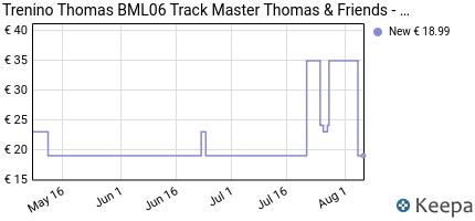 Prezzo Il Trenino Thomas BML06 Track Master
