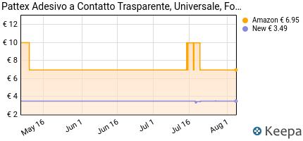 Prezzo Pattex 1419320 Contact Adesivo, 50 g,