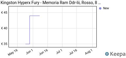 Prezzo Kingston HyperX Fury- Memoria RAM