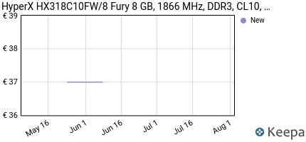 Prezzo HyperX Fury Memory White Memorie RAM, 8