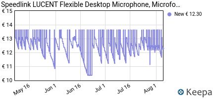 Prezzo Speedlink LUCENT Flexible Desktop