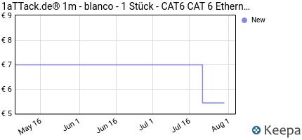 Prezzo 1aTTack.de® 1m- blanco- 1 Stück- CAT6