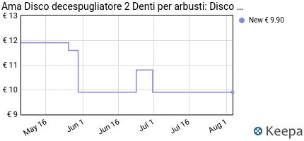 Prezzo Ama 10369 Disco per Arbusti con Alette