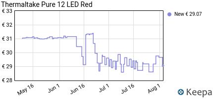 Prezzo Thermaltake Pure 12 LED Red