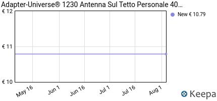 Prezzo Adapter-Universe® 1230 Antenna Sul