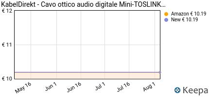 Prezzo KabelDirekt Cavo Mini-TOSLINK su TOSLINK