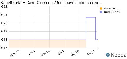 Prezzo KabelDirekt Cavo RCA Coassiale Audio