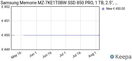 Prezzo Samsung MZ-7KE1T0BW SSD 850 PRO, 1 TB,