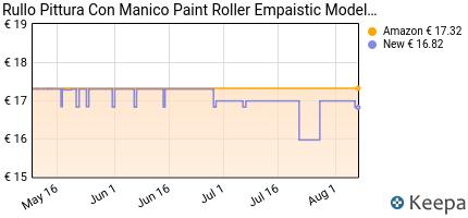 Prezzo Rullo Pittura Con Manico Paint Roller