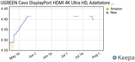 Prezzo UGREEN Cavo DisplayPort a HDMI, 4K*2K