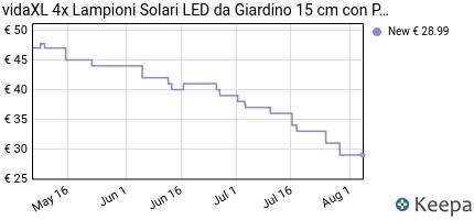 Prezzo vidaXL Lampione solare a LED da giardino