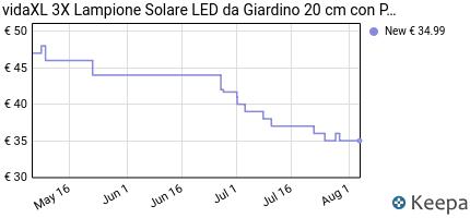 Prezzo Lampione solare a LED da giardino 20 cm