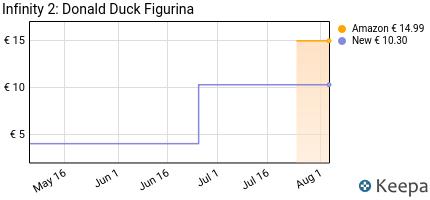 Prezzo Infinity 2: Donald Duck Figurina
