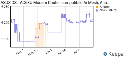 Prezzo Asus DSL-AC68U AC1900 Modem Router