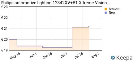 Prezzo Philips 12342XV+B1 X-treme Vision