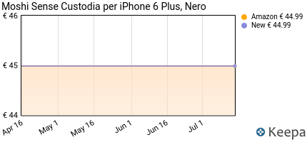 Prezzo Moshi Sense Custodia per iPhone 6 Plus,