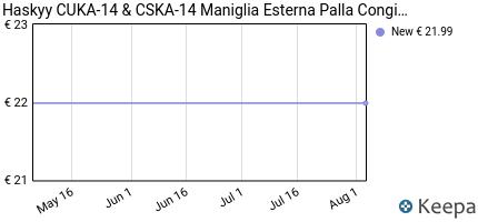 Prezzo Haskyy CUKA-14 & CSKA-14 Maniglia