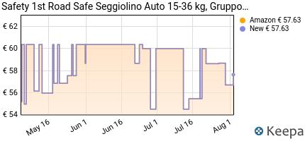 Prezzo Safety 1st 85137650 Road Safe Seggiolino