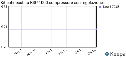 Prezzo Kit antidecubito BSP 1000 compressore