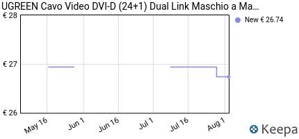 Prezzo UGREEN Cavo Video DVI-D (24+1) Dual Link