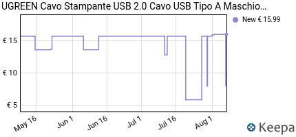 Prezzo UGREEN Cavo Stampante USB 2.0 Cavetto