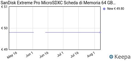 Prezzo SanDisk Extreme Pro MicroSDXC Scheda di