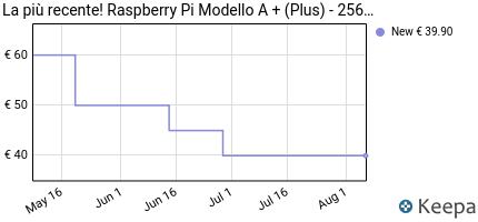 Prezzo La più recente! Raspberry Pi Modello A +