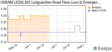 Prezzo Osram LEDSL302 Ledguardian Road Flare
