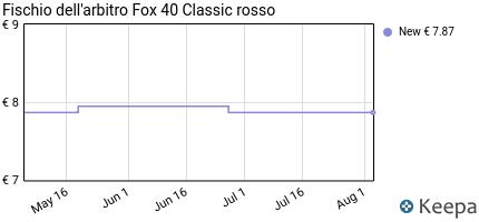Prezzo Fischio dell'arbitro Fox 40 Classic