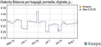 Prezzo Etekcity Bilancia Digitale Pesa Bagaglio