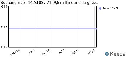 Prezzo Sourcingmap- 142xl 037 71t 9,5