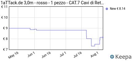 Prezzo 1aTTack.de 3,0m- Rosso- 1 Pezzo- Cat.7