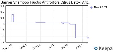 Prezzo Garnier Fructis Citrus Detox Shampoo