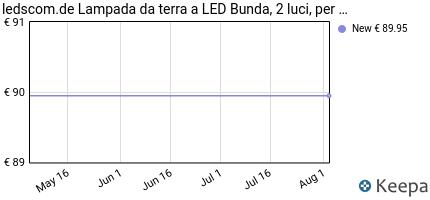 Prezzo parlat LED Lampada a pavimento Bunda