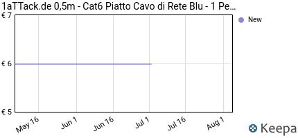 Prezzo 1aTTack.de 0,5m- Cat6 Piatto Cavo di