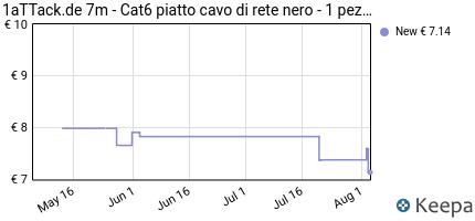 Prezzo 1aTTack.de 7m- Cat6 Piatto Cavo di Rete