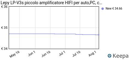 Prezzo Lepy LP-V3s piccolo amplificatore HIFI