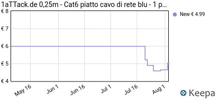 Prezzo 0,25m- Piatto CAT6 Cavo | blu- 1 Stück |
