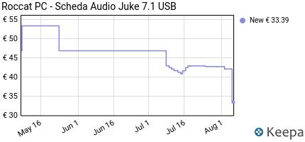 Prezzo PC- Scheda Audio Juke 7.1 USB