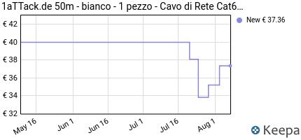 Prezzo 1aTTack.de 50m- Bianco- 1 Pezzo- Rete